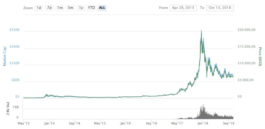 Nuovo «tracker» su Bitcoin con durata illimitata