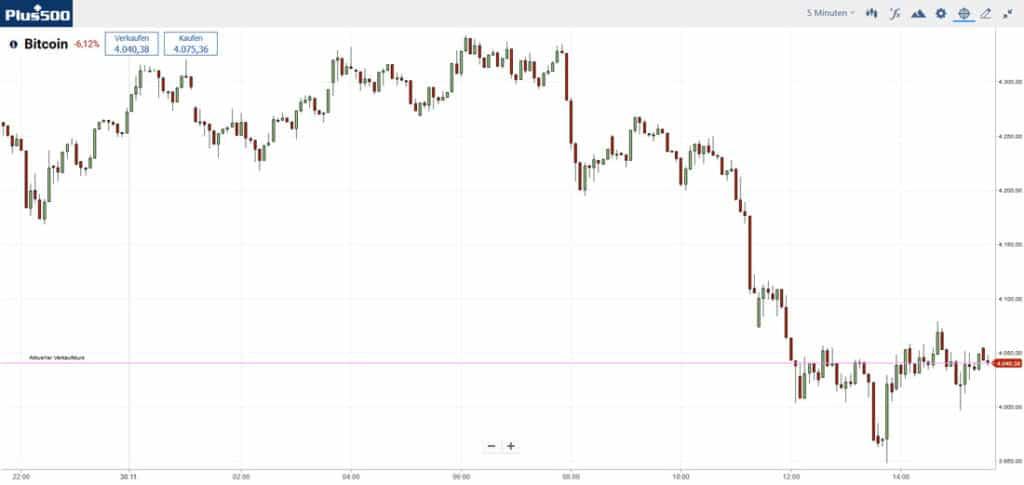 Дневна Биткойн търговия, графика