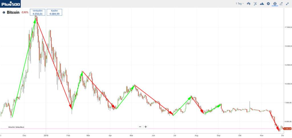 Биткойн суинг търговия, графика