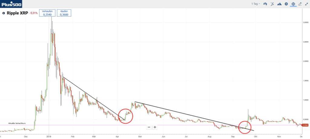 Рипъл търговия, тенденции, графика