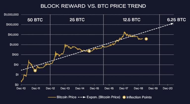 Bitcoin Halving Price Trend