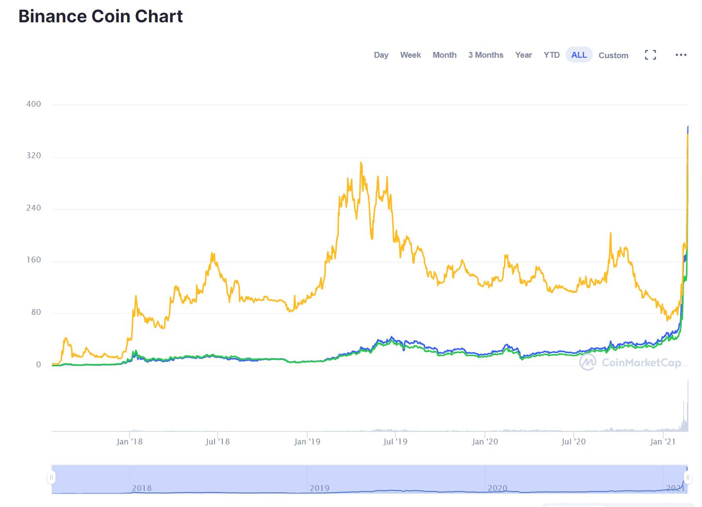 bnb-price-chart
